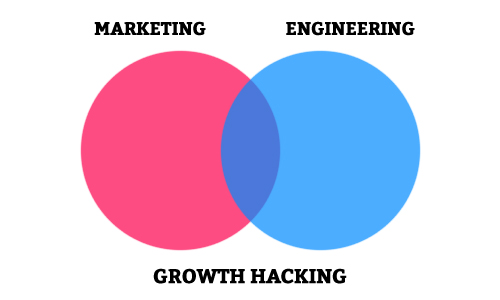 Growth Hacking Nedir?